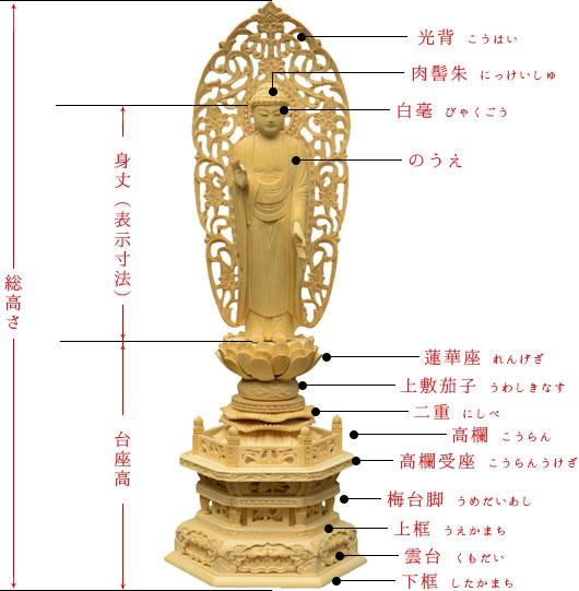 仏像の選び方参考画像